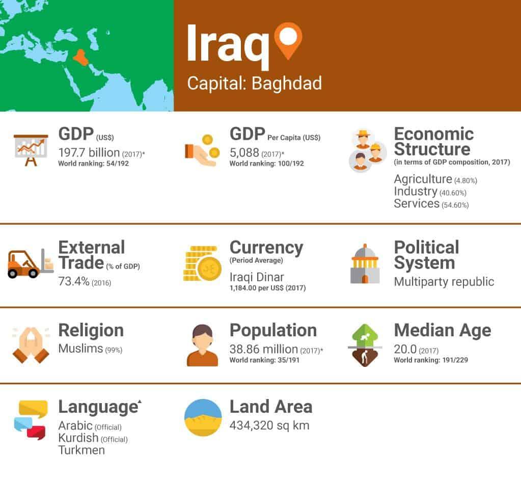 iraq trade economy